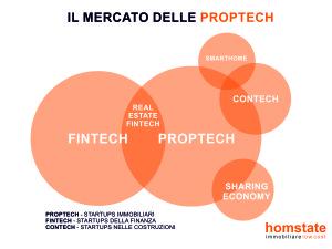 proptech-infografica